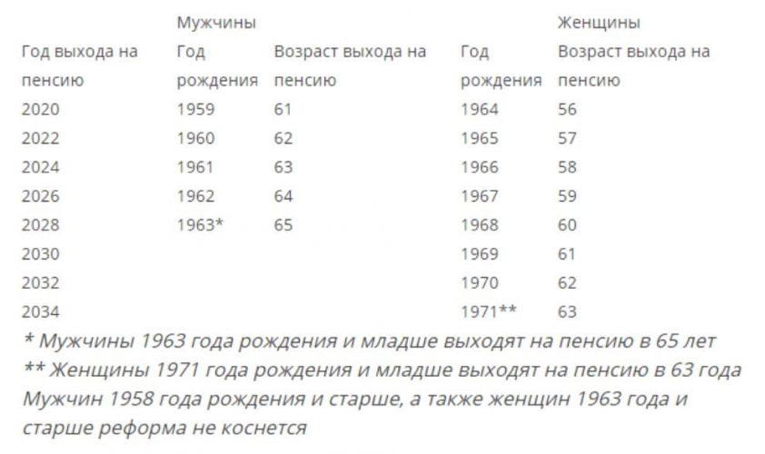 Механизм повышения возраста для выхода на пенсию (таблица)