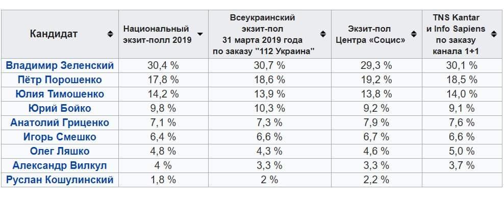 Выборы президента Украины 2019: результаты экзит-пола